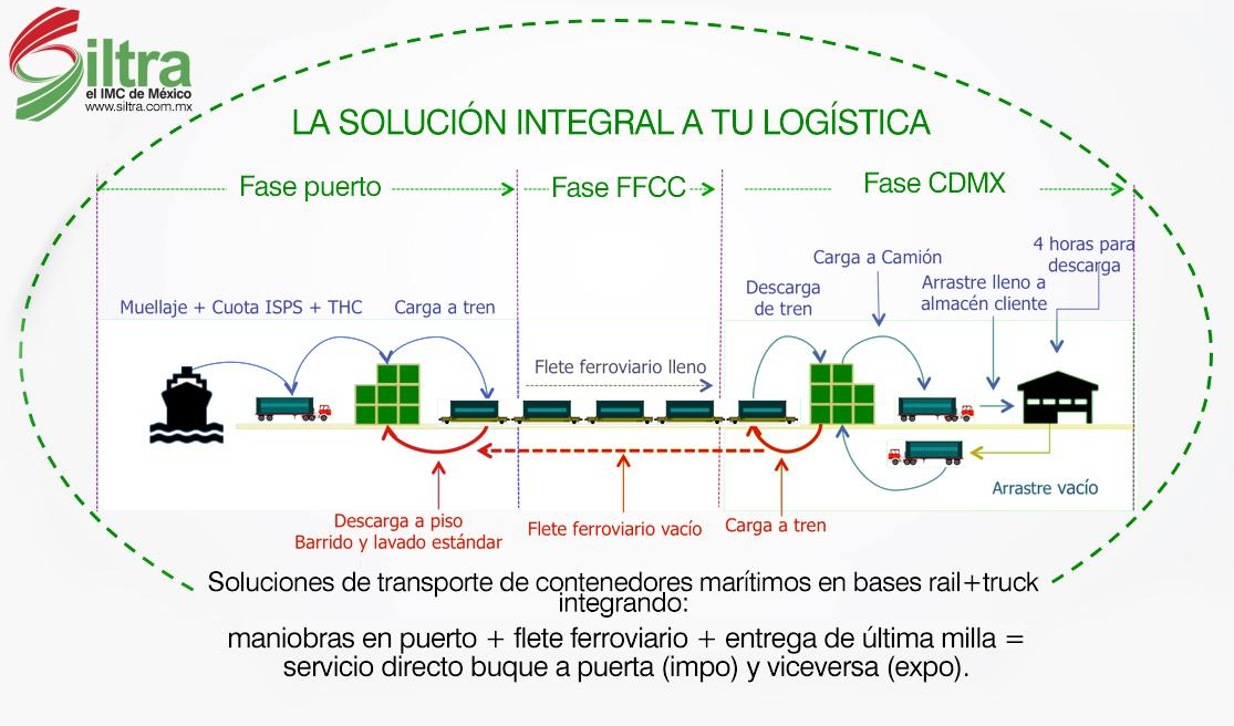 siltra lay out la solucion integral a tu logistica de transporte ferroviario carga tren